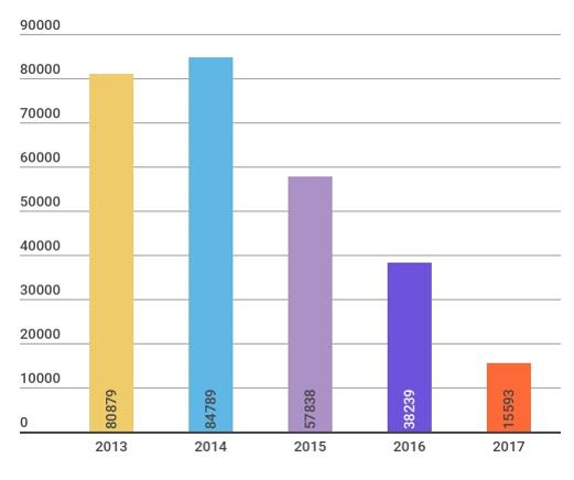 Турция РоРо объемы 2013-2017